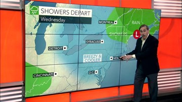 Cooler in east Wednesday, but more wet weather is coming