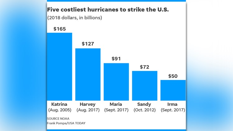 costly hurricanes_1536758119805.jpg.jpg