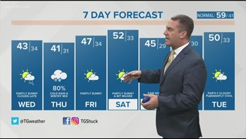 TG Shuck discusses 7-day forecast (11/13)