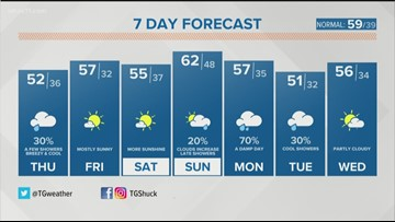 7-day forecast: Few showers possible Wednesday evening as Spring begins