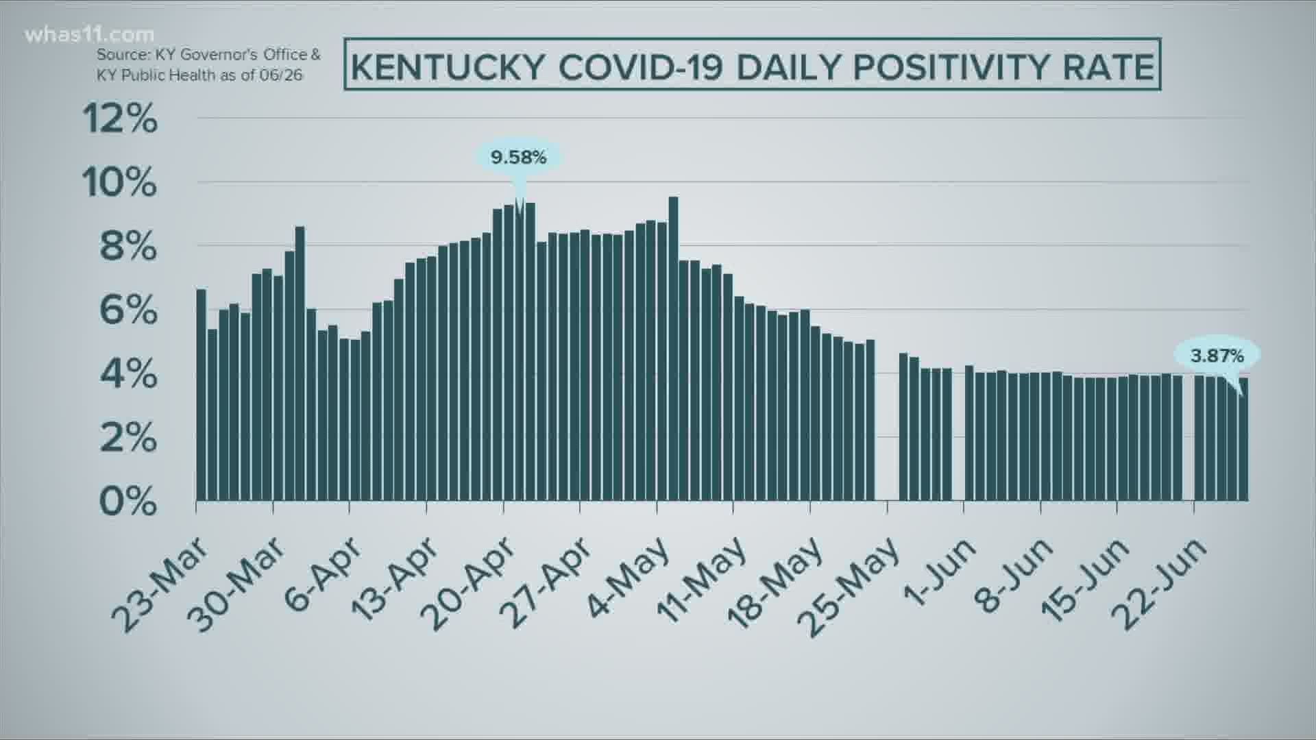 FOCUS COVID 20 positivity rates in Kentucky and Indiana