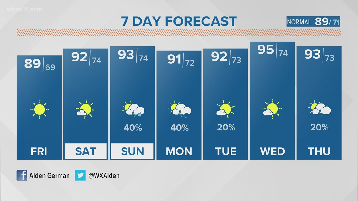 Sunny weather continues and humidity returns next week