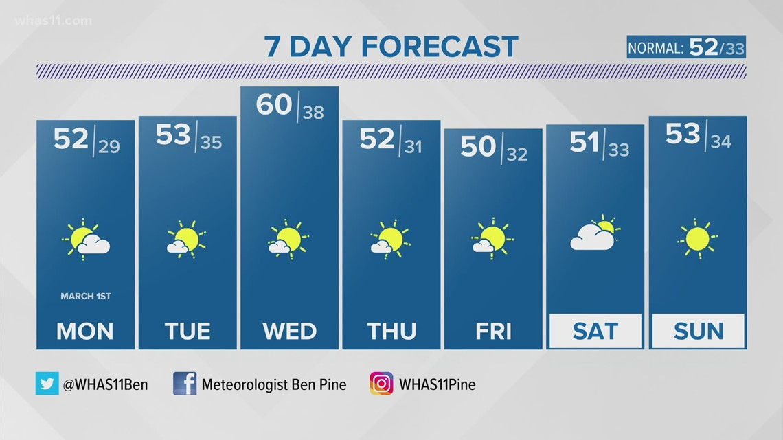 First Alert StormTeam: Rain continues overnight; sunshine returns Monday