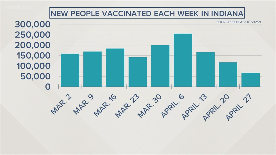 How has vaccine availability affected COVID-19 cases in Kentucky and Indiana?