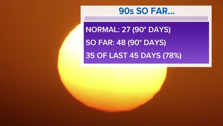 7day heat index