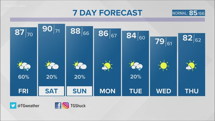 A break from the humid, stagnant weather pattern is on the way