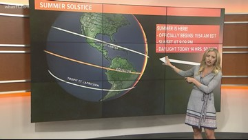 What is the Summer Solstice?