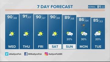 Mostly sunny and dry, temperatures under 90s