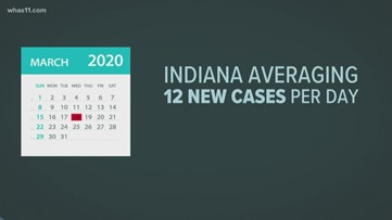 Indiana wants to 'flatten the curve,' but numbers continue to climb