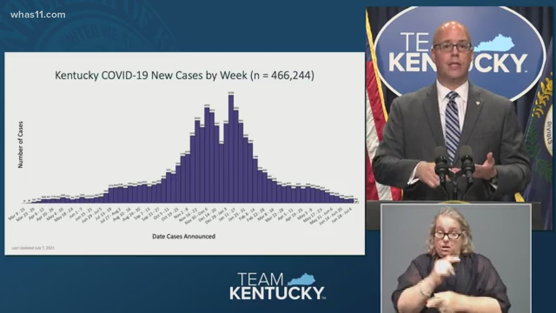 Kentucky's COVID-19 positivity rate appears to be increasing