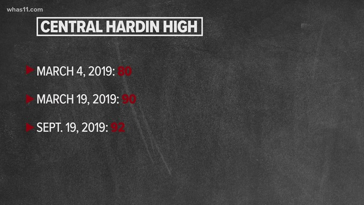 How did Hardin County Schools perform on their health inspections?
