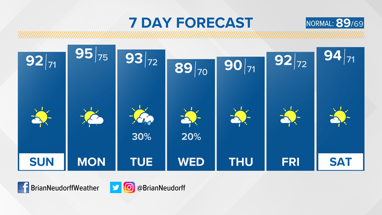 7-day forecast: The Heat is Back Today