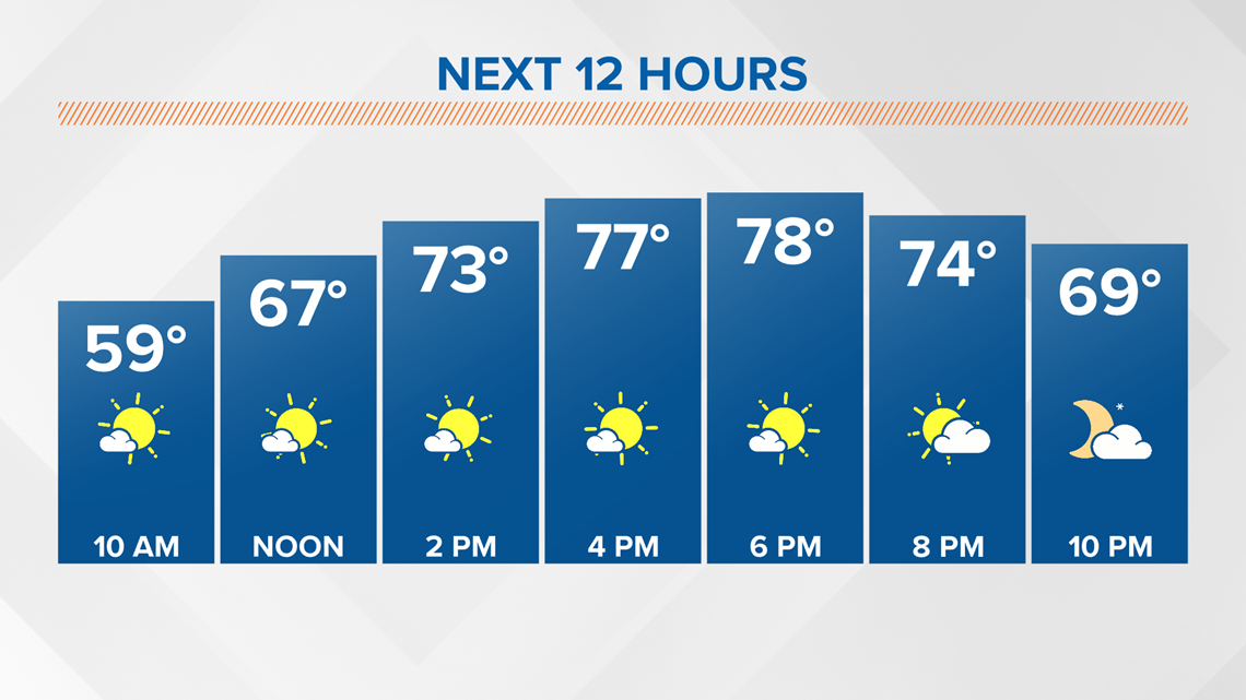 Warm and sunny to start the work week