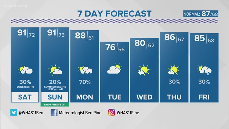 Muggy Father's Day Weekend!