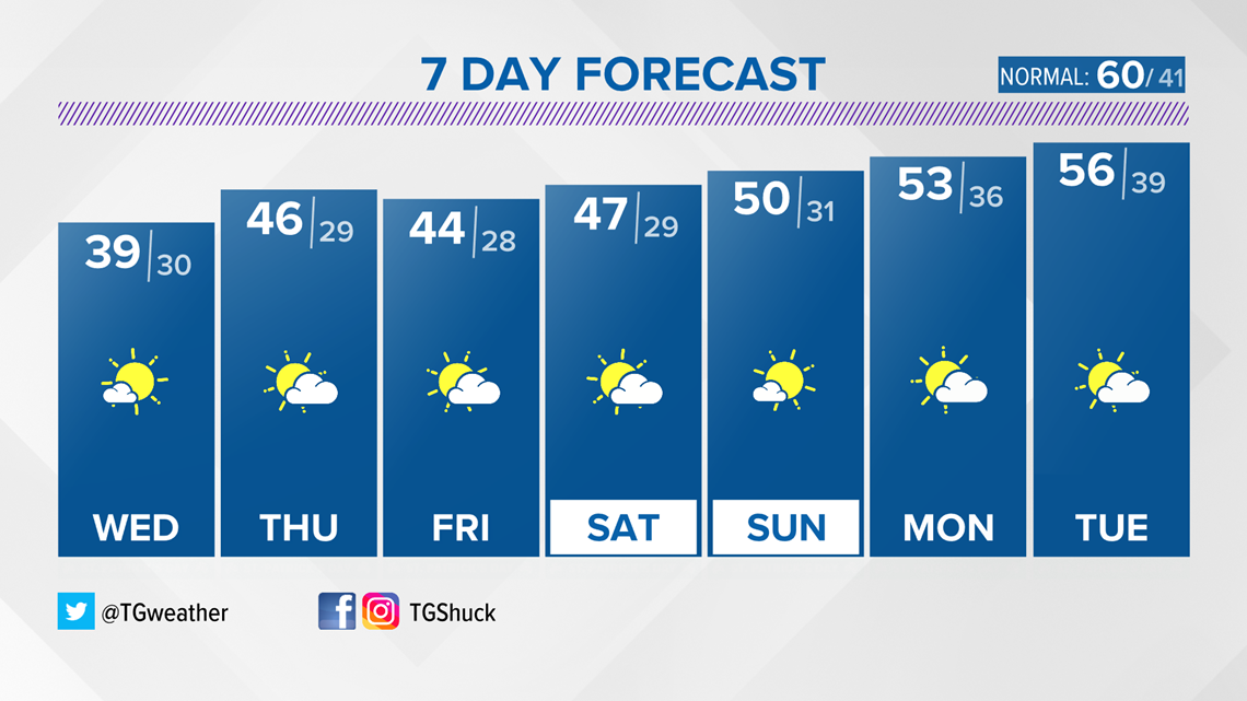 Our early touch of winter sticks around Kentuckiana into the mid-week