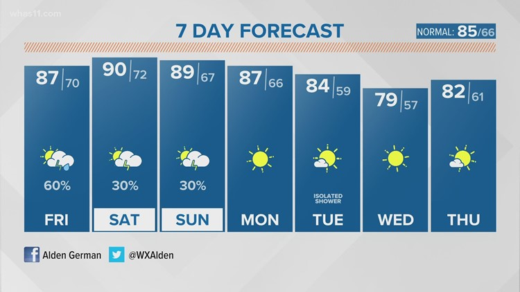 Hot and humid heading into the weekend