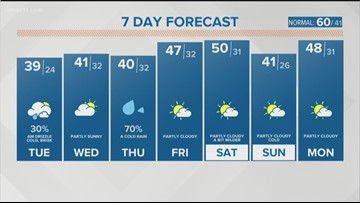 WHAS11's Jared Heil talks cold, showers in 7-day forecast