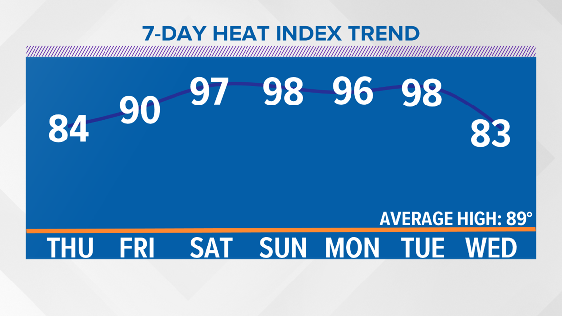 Sultry stats! Many 90° days this summer!