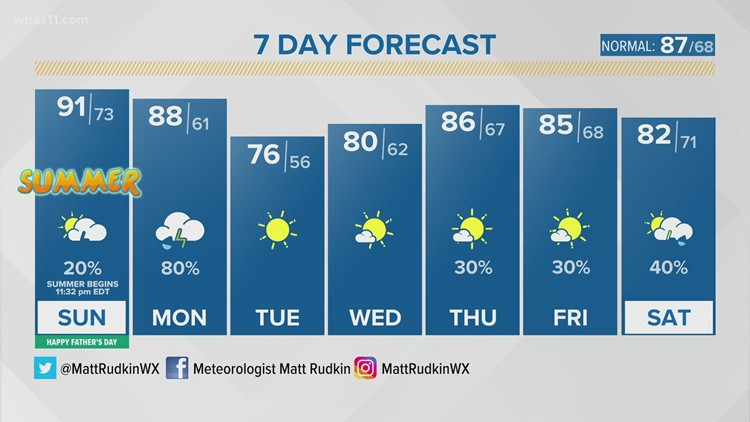 A muggy overnight; hot and humid Father's Day
