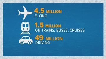55 million expected to travel Thanksgiving week
