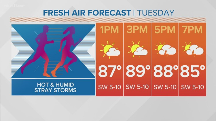 Hot, humid with chance of isolated storms