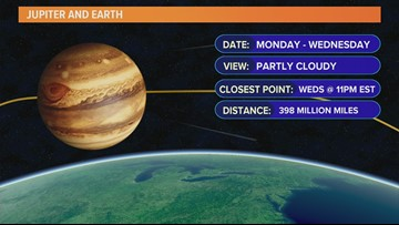 Jupiter comes close enough to Earth that it can be seen