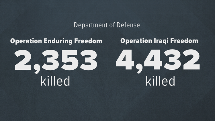 Department of Defense stat 1