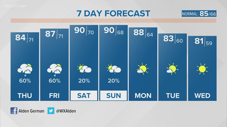 Dry and muggy to start with thunderstorms popping up this afternoon