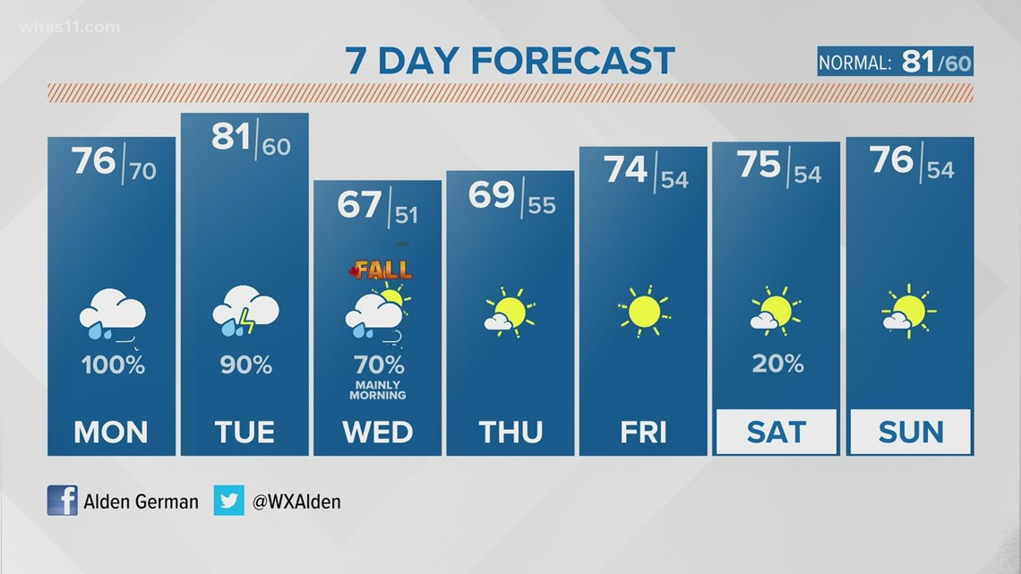 First day of fall - and fall-like weather - is in sight
