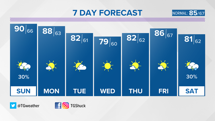 One more day of heat and humidity before we finally catch a break!