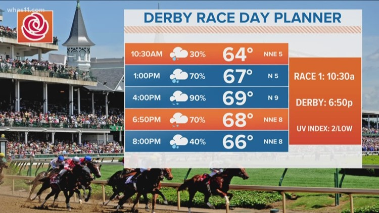 Nearly 100 percent chance of rain Derby afternoon