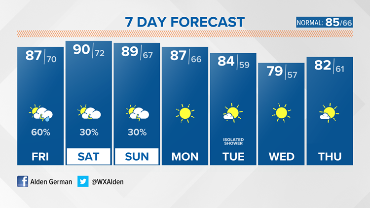 Stagnant weather pattern is on the way and a break from humidity