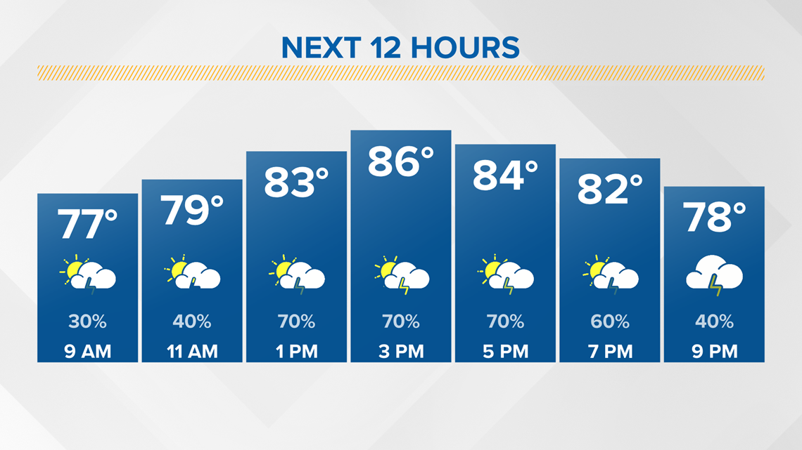 Mostly cloudy and cooler today with scattered storms