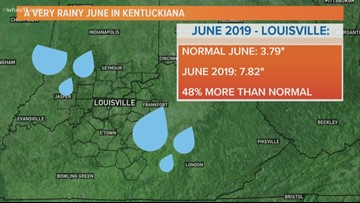 Rainfall totals for Louisville area in June 2019