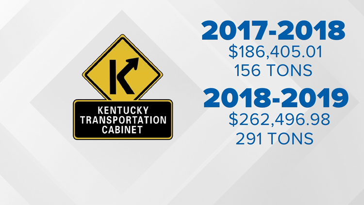 KYTC pothole numbers graphic