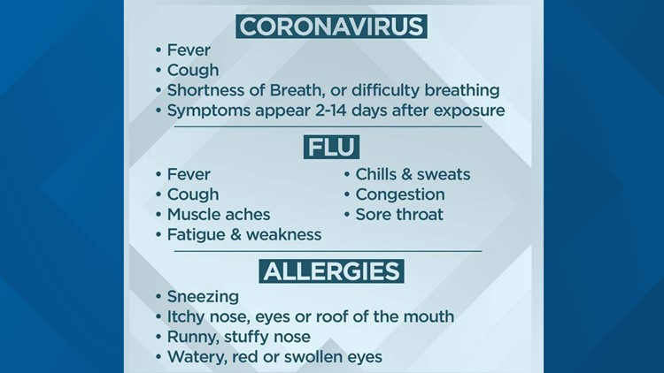 Coronavirus, Flu or Allergies