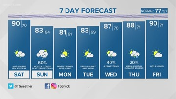 Summer temps and humidity hang around for the weekend