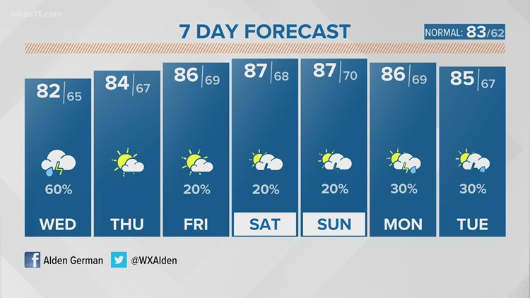 Occasional rain and storms in store