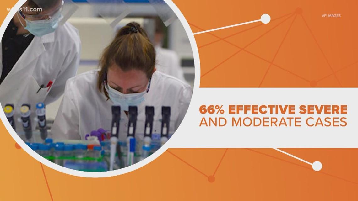 How effective is Johnson's and Johnson's vaccine in preventing coronavirus?