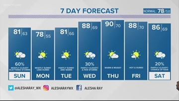 First Alert StormTeam: Storm chances increase for Sunday