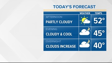 A cloudy day ahead of rain chances to end the week