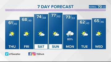 Sunshine and cool air should take hold of Kentuckiana into the late week