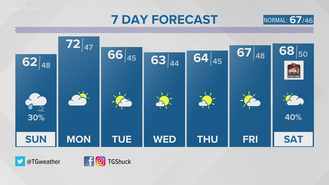 Rain chances linger into Sunday before we dry out into next week