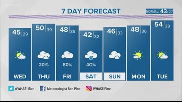 Milder days ahead as our rain chances pick up late this week