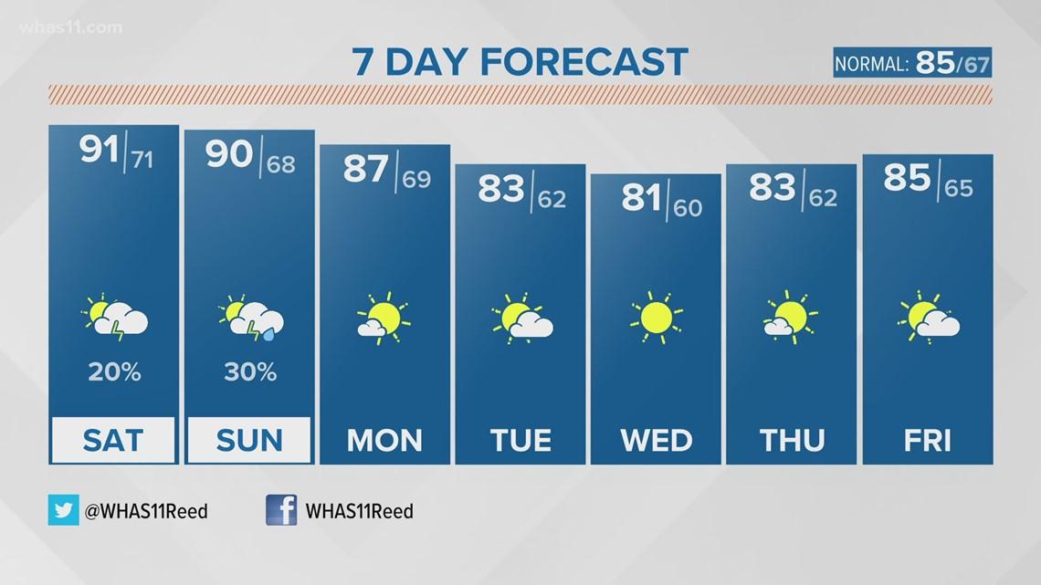Rain & Storm Chances Decrease. Heat & Humidity Increase!