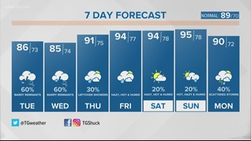 TG Shuck afternoon 7-day forecast