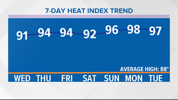 Hot and humid pattern this week!