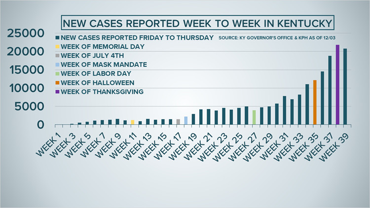 Weekly coronavirus case counts in Kentucky, Indiana catch up after Thanksgiving | Data Deep Dive
