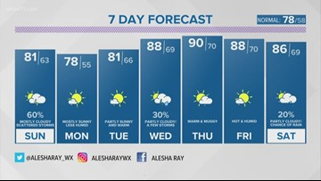 First Alert StormTeam: Alesha's Saturday evening forecast