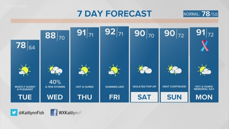 7-day forecast: Sunshine, low humidity to start the work week